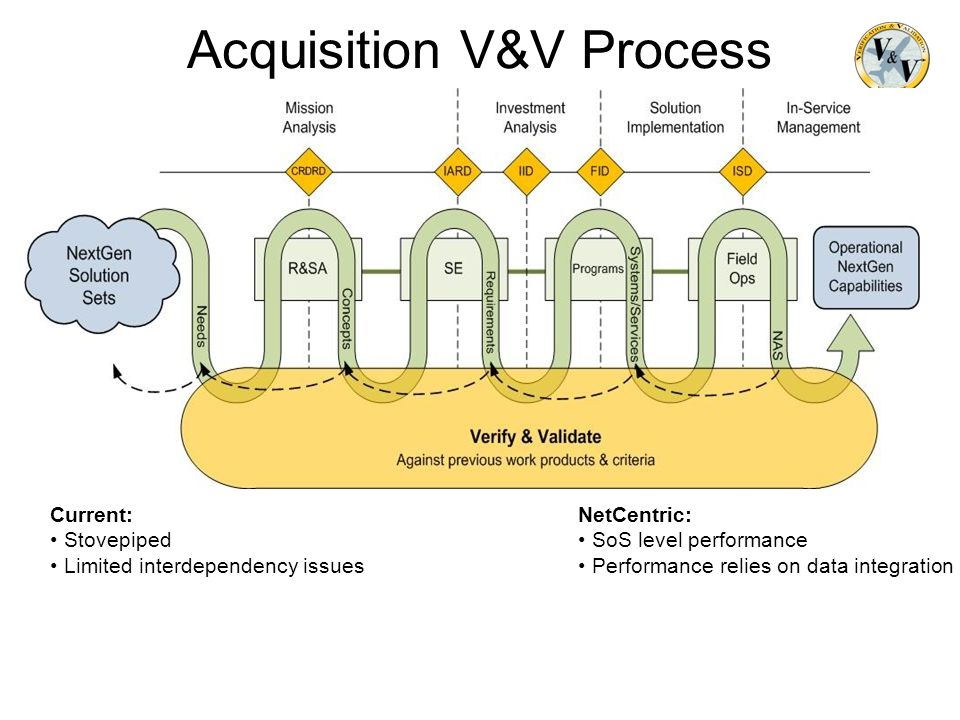 Acquisition V&V Process Current: Stovepiped Limited interdependency issues NetCentric: SoS level performance Performance relies on data integration