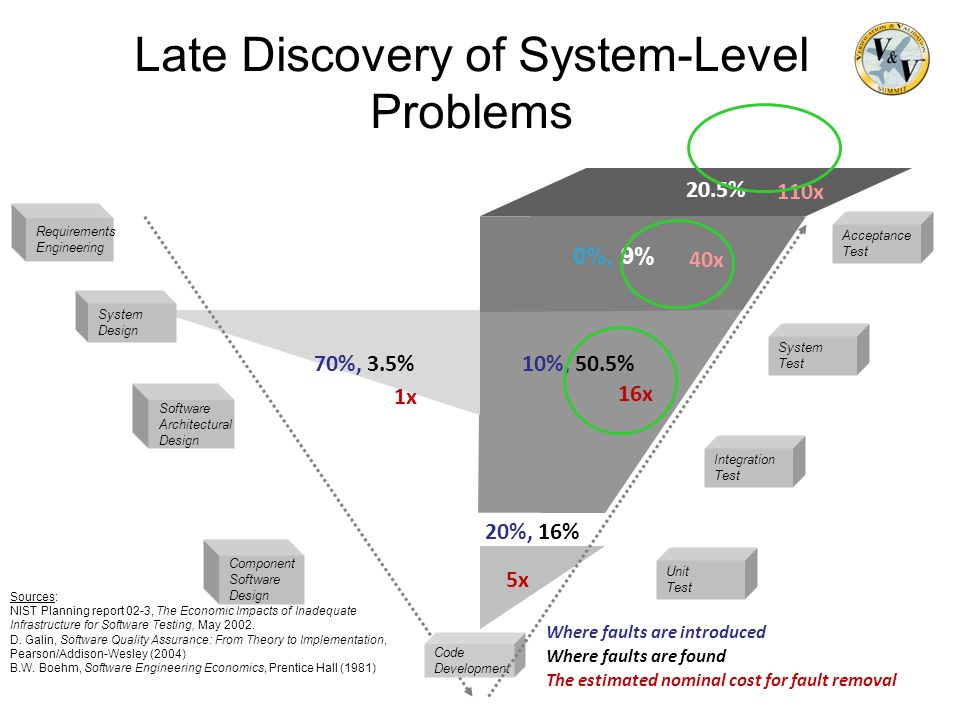 Late Discovery of System-Level Problems 5x Software Architectural Design System Design Component Software Design Code Development Unit Test System Tes