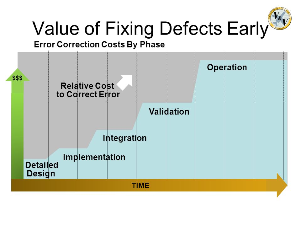 Error Correction Costs By Phase $$$ Value of Fixing Defects Early Relative Cost to Correct Error Operation Detailed Design Integration Validation Impl