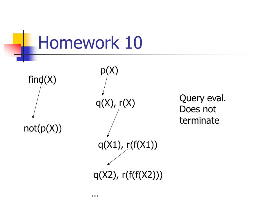Homework 10 What happens for query find(X) find(X) :- not(p(X)).