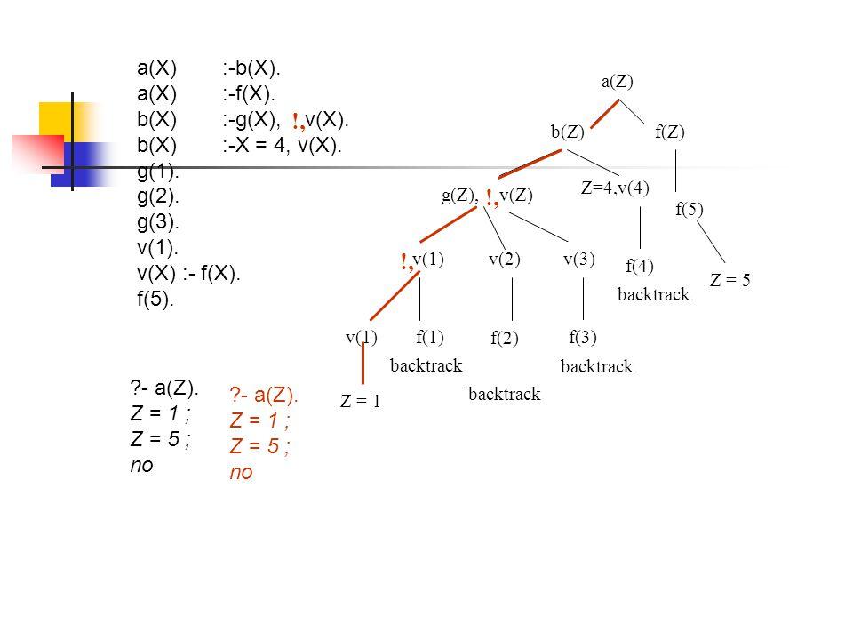 a(X):-b(X).a(X) :-f(X). b(X):-g(X), v(X). b(X):-X = 4, v(X).