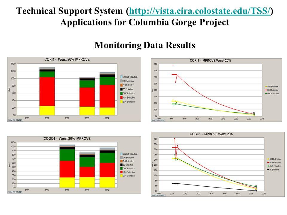 Technical Support System (http://vista.cira.colostate.edu/TSS/) Applications for Columbia Gorge Project Monitoring Data Resultshttp://vista.cira.colostate.edu/TSS/