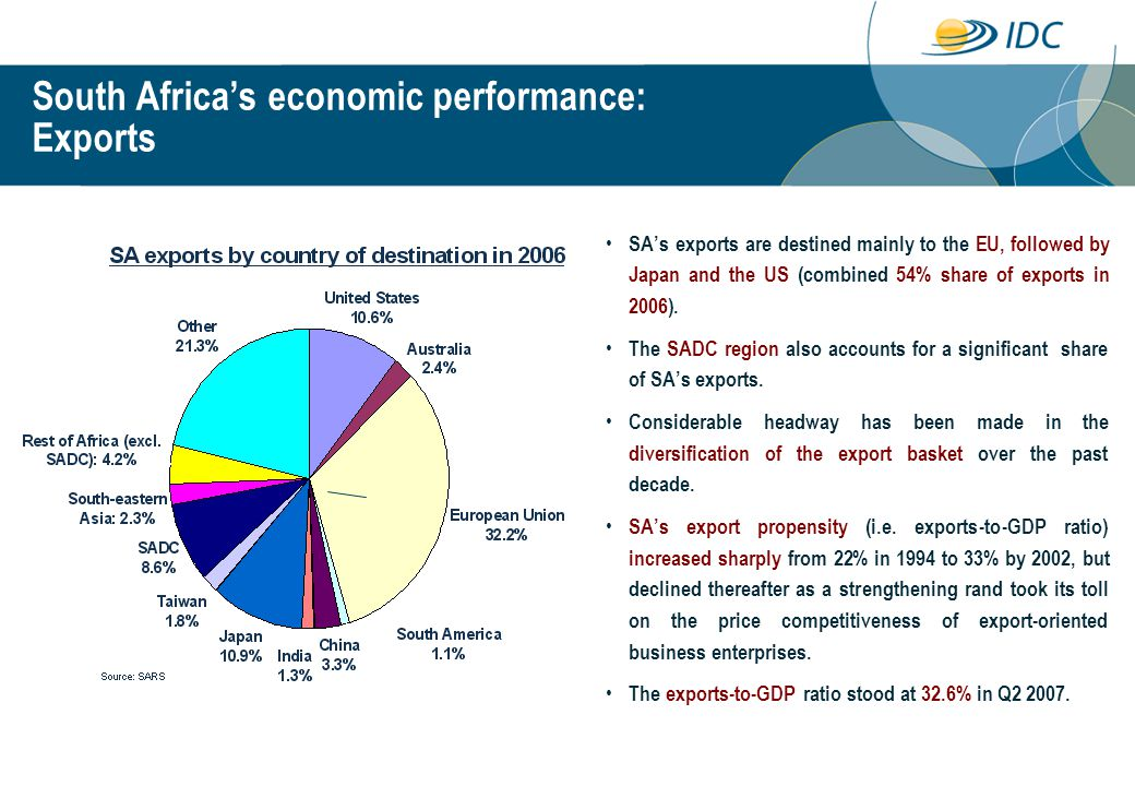 SA's exports are destined mainly to the EU, followed by Japan and the US (combined 54% share of exports in 2006).