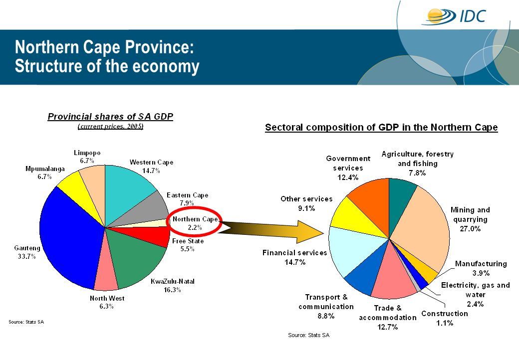 Northern Cape Province: Structure of the economy