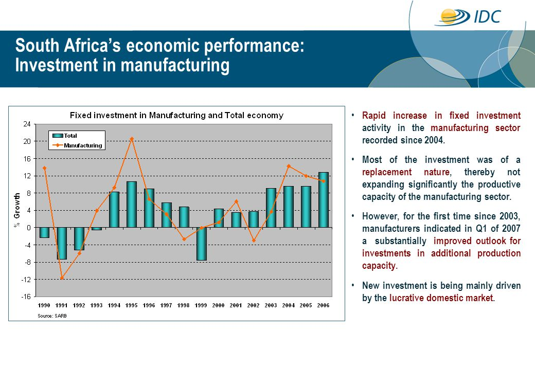 Rapid increase in fixed investment activity in the manufacturing sector recorded since 2004.