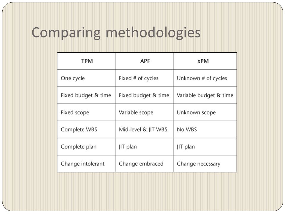 Comparing methodologies