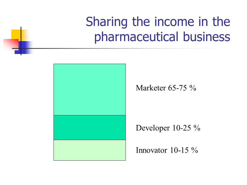 Marketer 65-75 % Developer 10-25 % Innovator 10-15 % Sharing the income in the pharmaceutical business