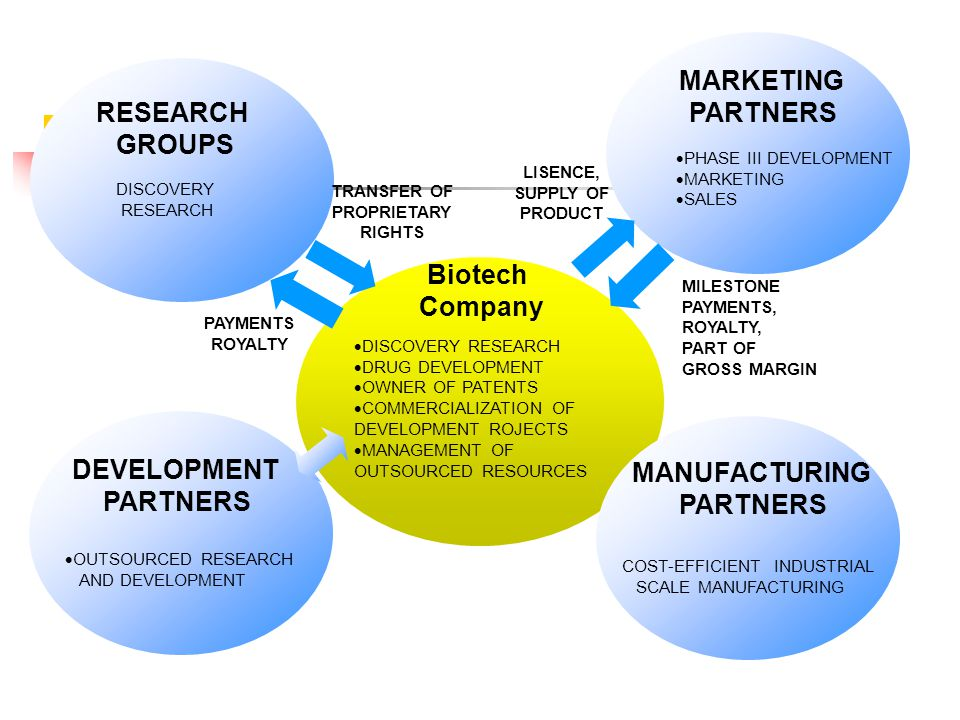 RESEARCH GROUPS MARKETING PARTNERS DEVELOPMENT PARTNERS MANUFACTURING PARTNERS TRANSFER OF PROPRIETARY RIGHTS LISENCE, SUPPLY OF PRODUCT PAYMENTS ROYALTY MILESTONE PAYMENTS, ROYALTY, PART OF GROSS MARGIN  OUTSOURCED RESEARCH AND DEVELOPMENT COST-EFFICIENT INDUSTRIAL SCALE MANUFACTURING DISCOVERY RESEARCH  DISCOVERY RESEARCH  DRUG DEVELOPMENT  OWNER OF PATENTS  COMMERCIALIZATION OF DEVELOPMENT ROJECTS  MANAGEMENT OF OUTSOURCED RESOURCES  PHASE III DEVELOPMENT  MARKETING  SALES Biotech Company