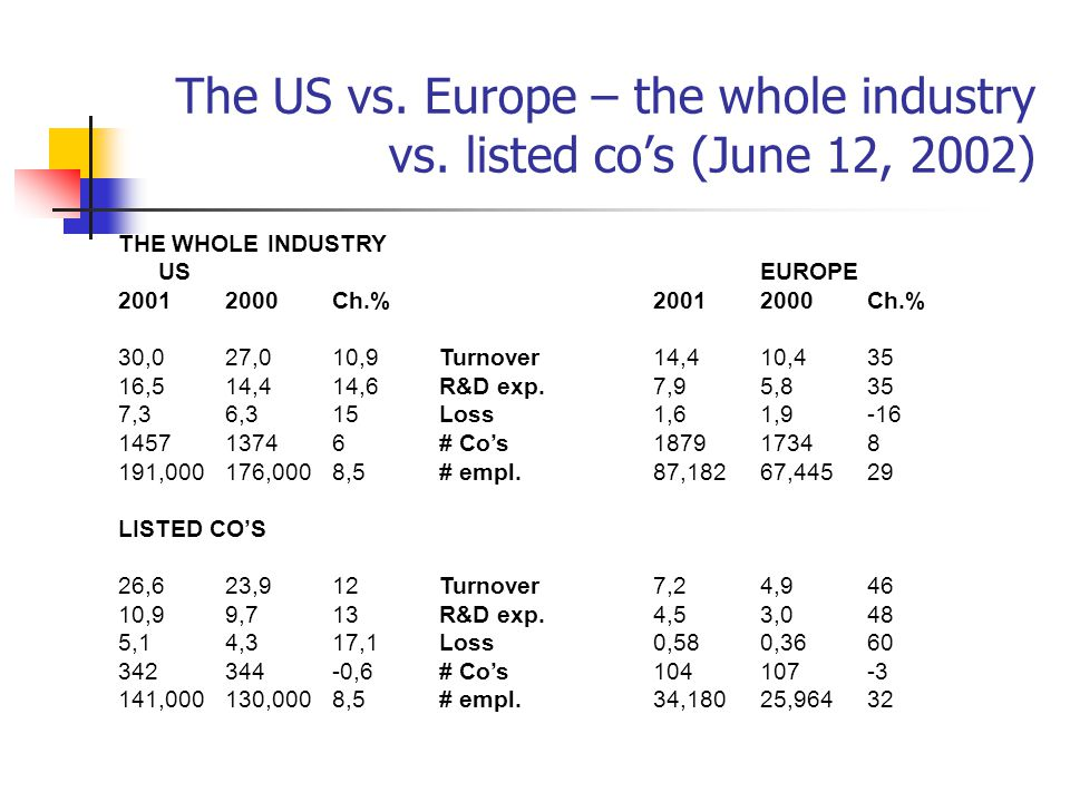 The US vs. Europe – the whole industry vs.