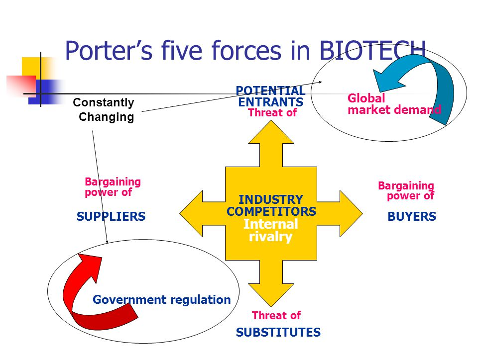 Porter's five forces in BIOTECH INDUSTRY COMPETITORS Internal rivalry SUPPLIERS POTENTIAL ENTRANTS BUYERS SUBSTITUTES Bargaining power of Bargaining power of Threat of Government regulation Global market demand Constantly Changing