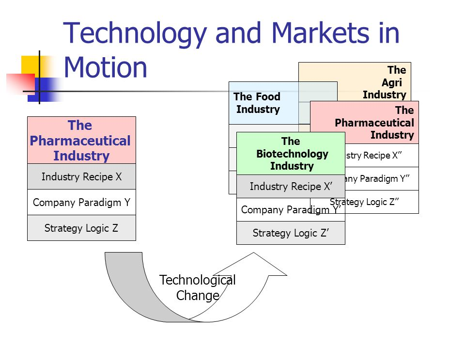 The Pharmaceutical Industry Industry Recipe X Company Paradigm Y Strategy Logic Z The Agri Industry Industry Recipe X The Food Industry Industry Recipe X The Pharmaceutical Industry Industry Recipe X'' Company Paradigm Y'' Strategy Logic Z'' The Biotechnology Industry Industry Recipe X' Company Paradigm Y' Strategy Logic Z' Technological Change Technology and Markets in Motion