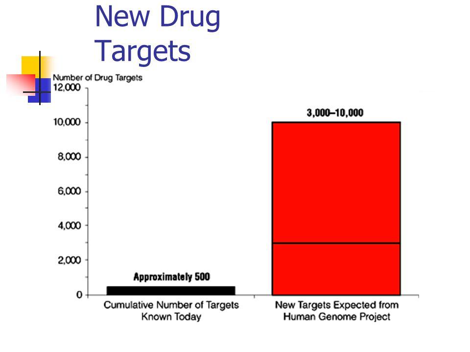New Drug Targets