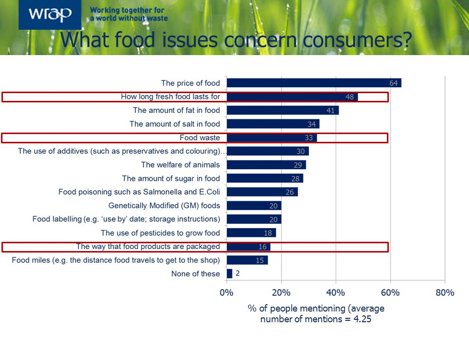What food issues concern consumers? % of people mentioning (average number of mentions = 4.25