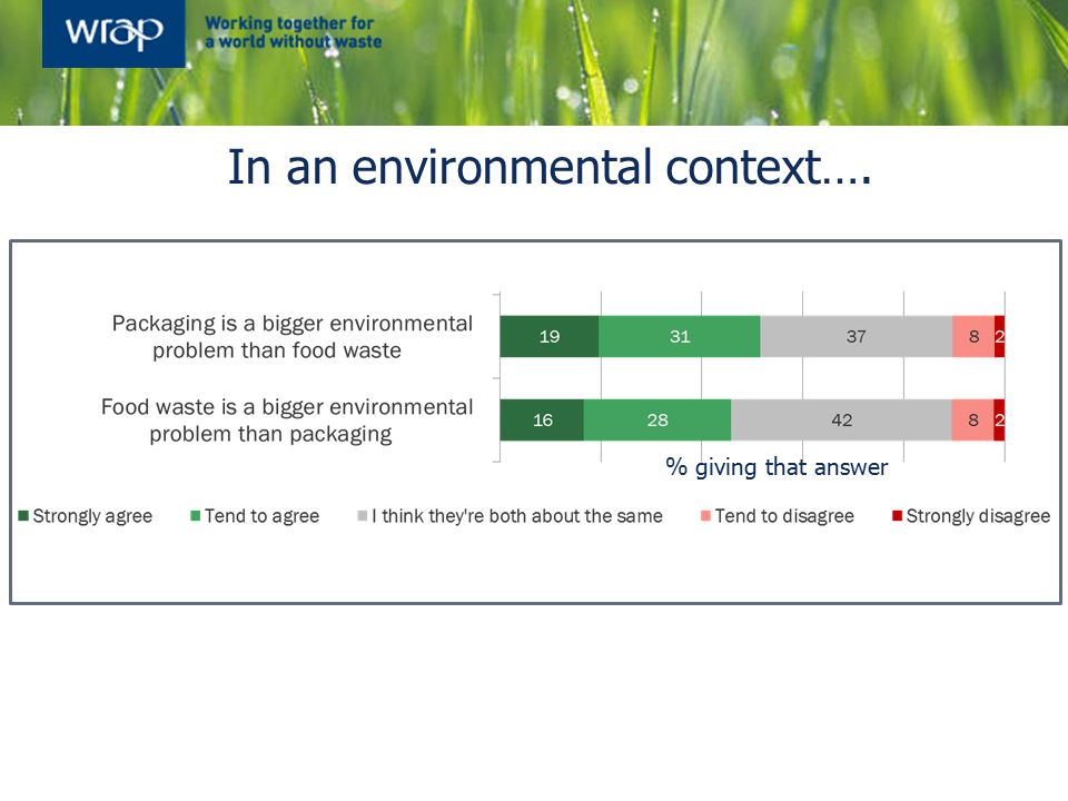In an environmental context…. % giving that answer