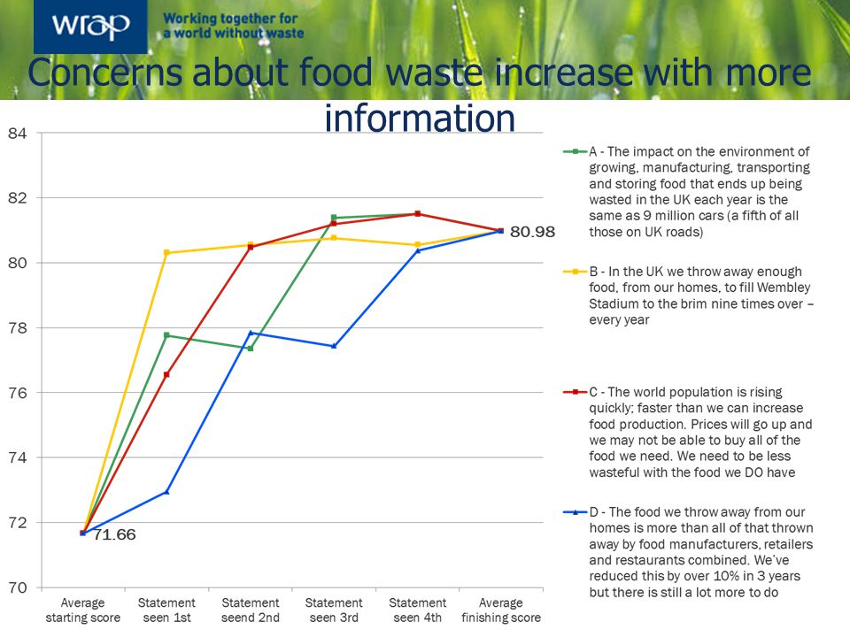 Concerns about food waste increase with more information