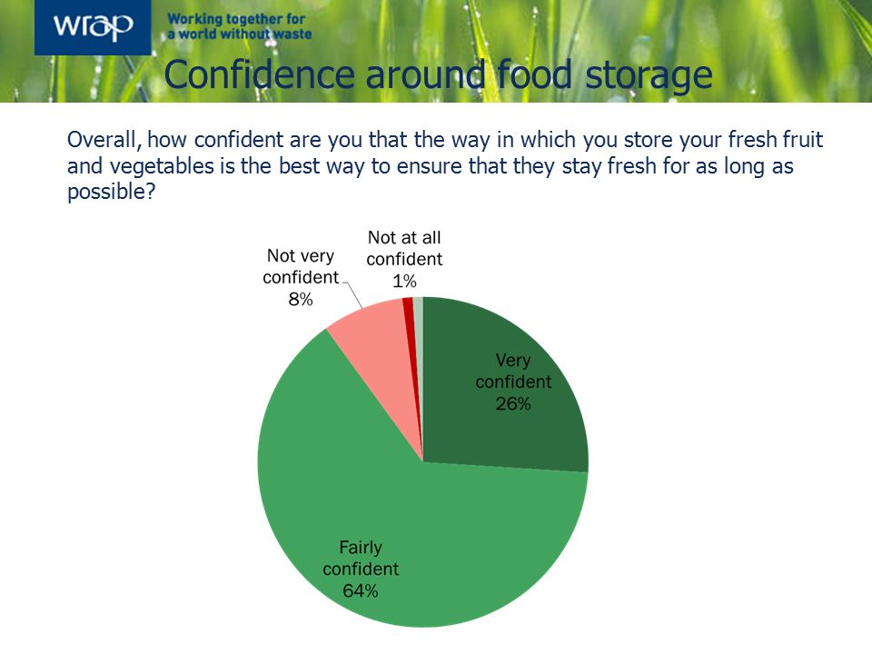 Confidence around food storage Overall, how confident are you that the way in which you store your fresh fruit and vegetables is the best way to ensure that they stay fresh for as long as possible