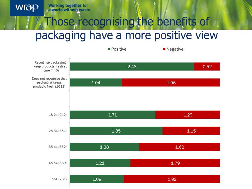 Those recognising the benefits of packaging have a more positive view