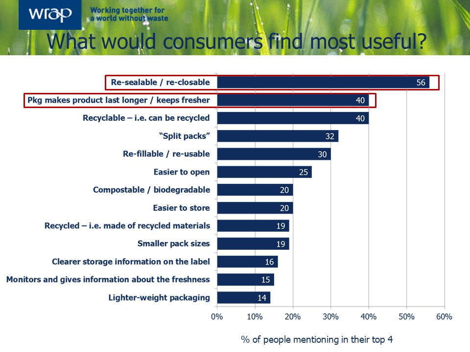 What would consumers find most useful % of people mentioning in their top 4