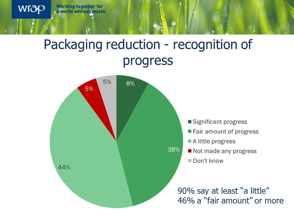 """Packaging reduction - recognition of progress 90% say at least """"a little"""" 46% a """"fair amount"""" or more"""