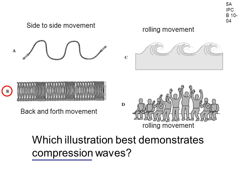 5A IPC B 10- 04 Which illustration best demonstrates compression waves.