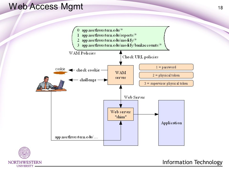18 Web Access Mgmt