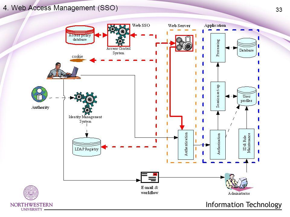 33 4. Web Access Management (SSO)