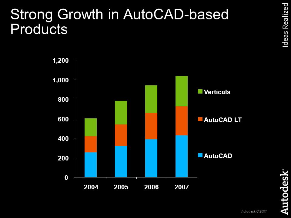 Autodesk © 2007 Strong Growth in AutoCAD-based Products 0 200 400 600 800 1,000 1,200 2004200520062007 Verticals AutoCAD LT AutoCAD Revenue in $ Millions