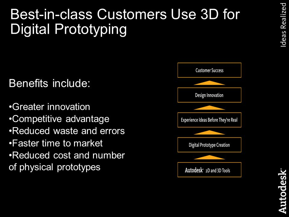 Autodesk © 2007 Benefits include: Greater innovation Competitive advantage Reduced waste and errors Faster time to market Reduced cost and number of physical prototypes Best-in-class Customers Use 3D for Digital Prototyping