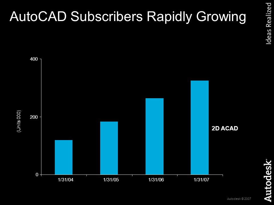 Autodesk © 2007 AutoCAD Subscribers Rapidly Growing 2D ACAD 0 200 400 1/31/041/31/051/31/061/31/07 (Units 000)