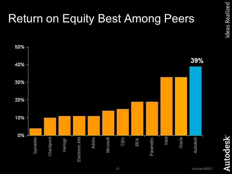 29 Autodesk © 2007 Return on Equity Best Among Peers As Of Each Company's Latest Fiscal Year 39%