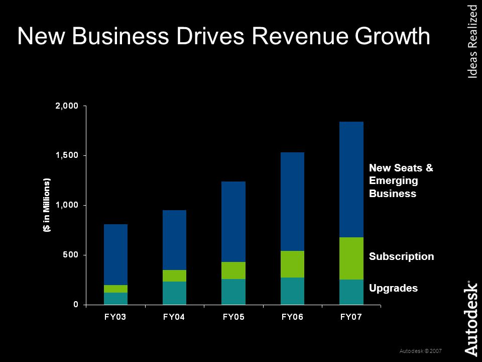 Autodesk © 2007 Revenue from Installed Base Growing Upgrades Subscription Crossgrades Revenue from Subscription, Upgrade, Crossgrade ($M)