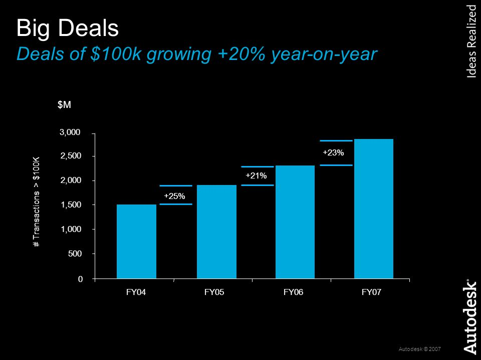 Autodesk © 2007 % year-to-year growth in # of Transactions # Transactions booked >$1M 45 deals; $80M+ bookings # Transactions > $1M Bigger Deals Deals of $1M increasingly common 0 10 20 30 40 50 FY05FY06FY07 +145% +67%