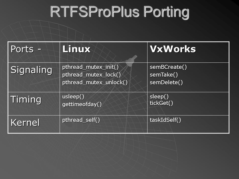 RTFSProPlus Porting Ports - LinuxVxWorks Signalingpthread_mutex_init()pthread_mutex_lock()pthread_mutex_unlock()semBCreate()semTake()semDelete() Timingusleep()gettimeofday()sleep()tickGet() Kernelpthread_self()taskIdSelf()