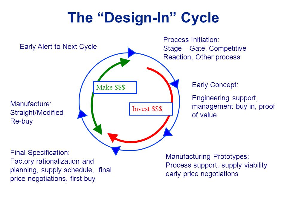 The Design-In Cycle Process Initiation: Stage – Gate, Competitive Reaction, Other process Early Concept: Engineering support, management buy in, proof of value Manufacturing Prototypes: Process support, supply viability early price negotiations Final Specification: Factory rationalization and planning, supply schedule, final price negotiations, first buy Manufacture: Straight/Modified Re-buy Early Alert to Next Cycle Invest $$$ Make $$$
