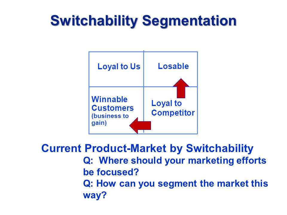 Switchability Segmentation Current Product-Market by Switchability Q: Where should your marketing efforts be focused.
