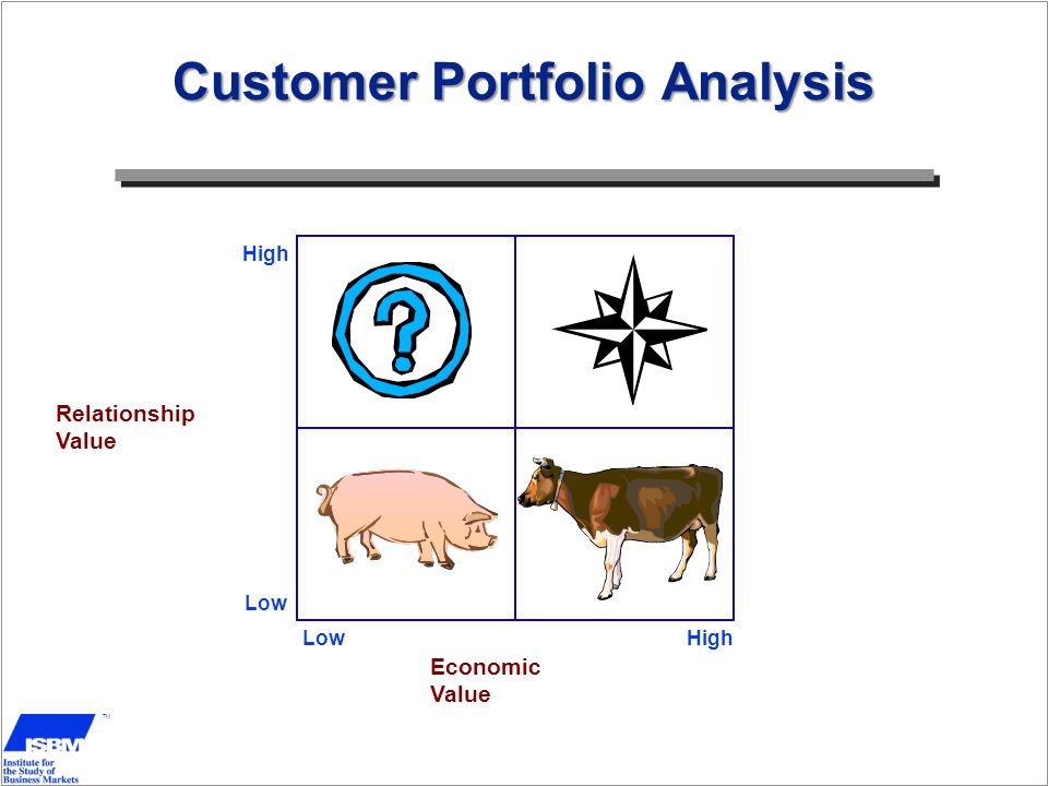 TM High Low Relationship Value LowHigh Economic Value Customer Portfolio Analysis