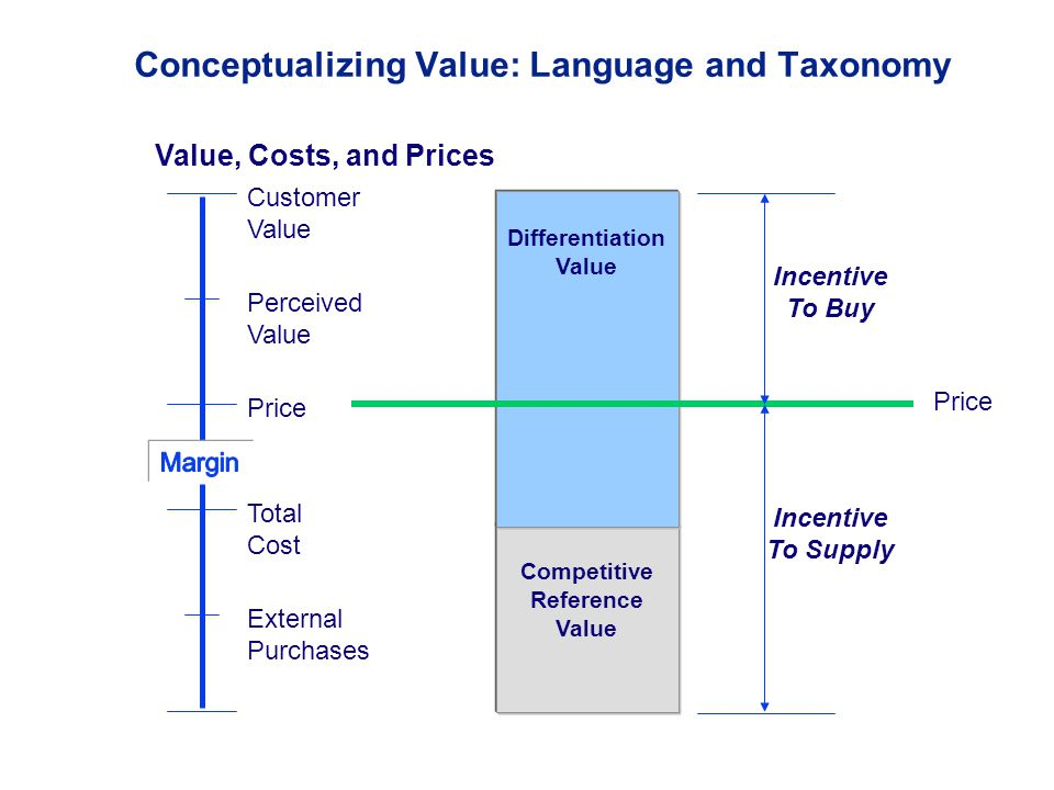 Value, Costs, and Prices Customer Value Perceived Value Price Total Cost External Purchases Conceptualizing Value: Language and Taxonomy Competitive Reference Value Differentiation Value Price Incentive To Buy Incentive To Supply