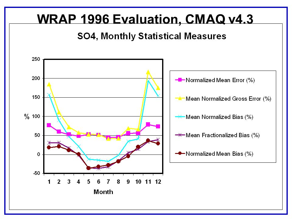 WRAP 1996 Evaluation, CMAQ v4.3