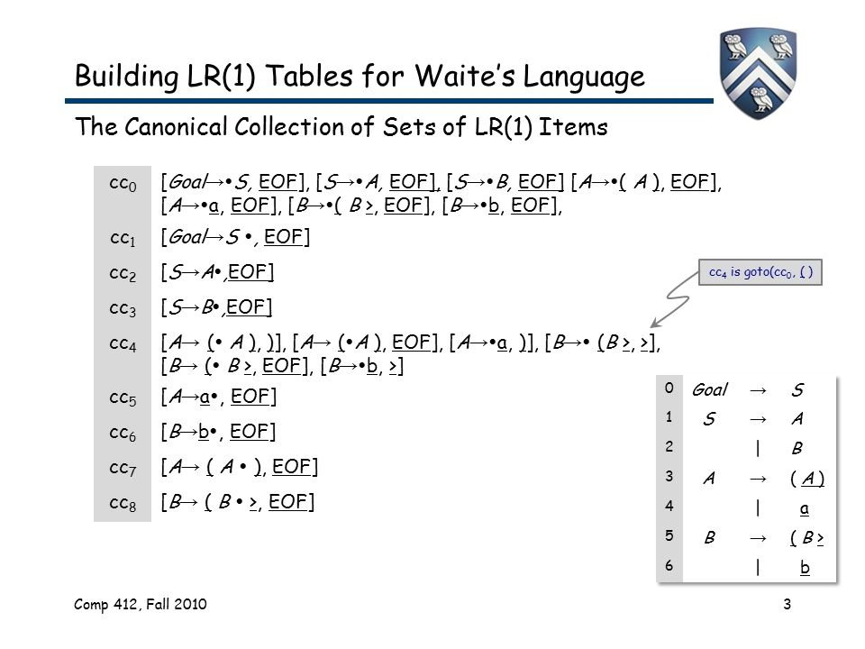 Comp 412, Fall 20103 Building LR(1) Tables for Waite's Language The Canonical Collection of Sets of LR(1) Items cc 0 [Goal →  S, EOF], [S →  A, EOF], [S →  B, EOF] [A →  ( A ), EOF], [A →  a, EOF], [B →  ( B >, EOF], [B →  b, EOF], cc 1 [Goal → S , EOF] cc 2 [S → A ,EOF] cc 3 [S → B ,EOF] cc 4 [A →  (  A ), )], [A → (  A ), EOF], [A →  a, )], [B →  (B >, >], [B → (  B >, EOF], [B →  b, >] cc 5 [A → a , EOF] cc 6 [B → b , EOF] cc 7 [A → ( A  ), EOF] cc 8 [B → ( B  >, EOF] cc 4 is goto(cc 0, ( )