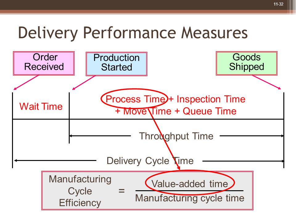11-32 Manufacturing Cycle Efficiency Value-added time Manufacturing cycle time = Wait Time Process Time + Inspection Time + Move Time + Queue Time Delivery Cycle Time Order Received Production Started Goods Shipped Throughput Time Delivery Performance Measures