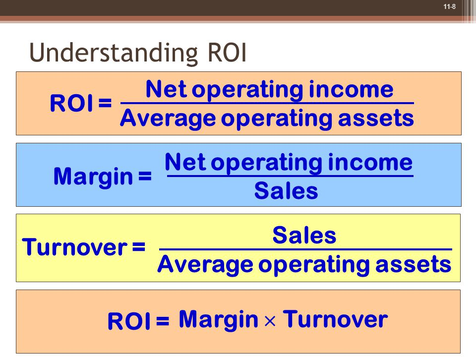 11-8 Understanding ROI ROI = Net operating income Average operating assets Margin = Net operating income Sales Turnover = Sales Average operating assets ROI = Margin  Turnover