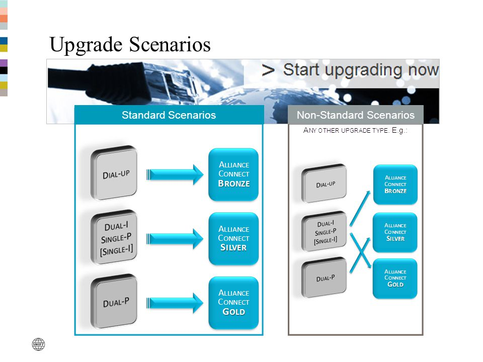 Upgrade Scenarios Standard ScenariosNon-Standard Scenarios