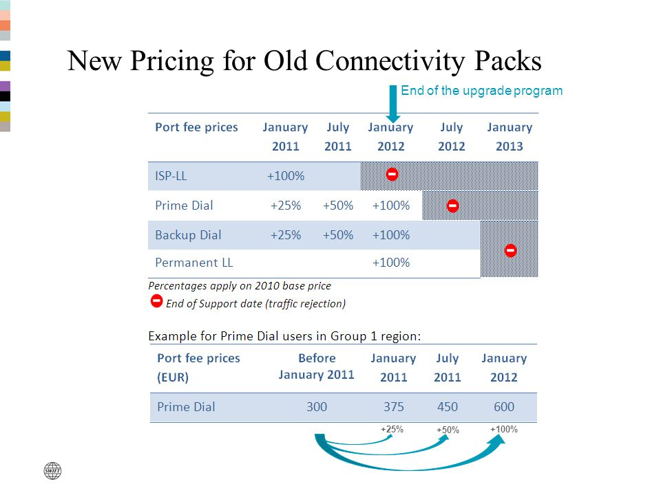 New Pricing for Old Connectivity Packs +25%+100% +50% End of the upgrade program