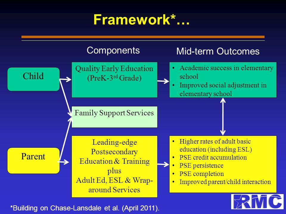 Conceptual Framework* *Building on Chase-Lansdale et al.