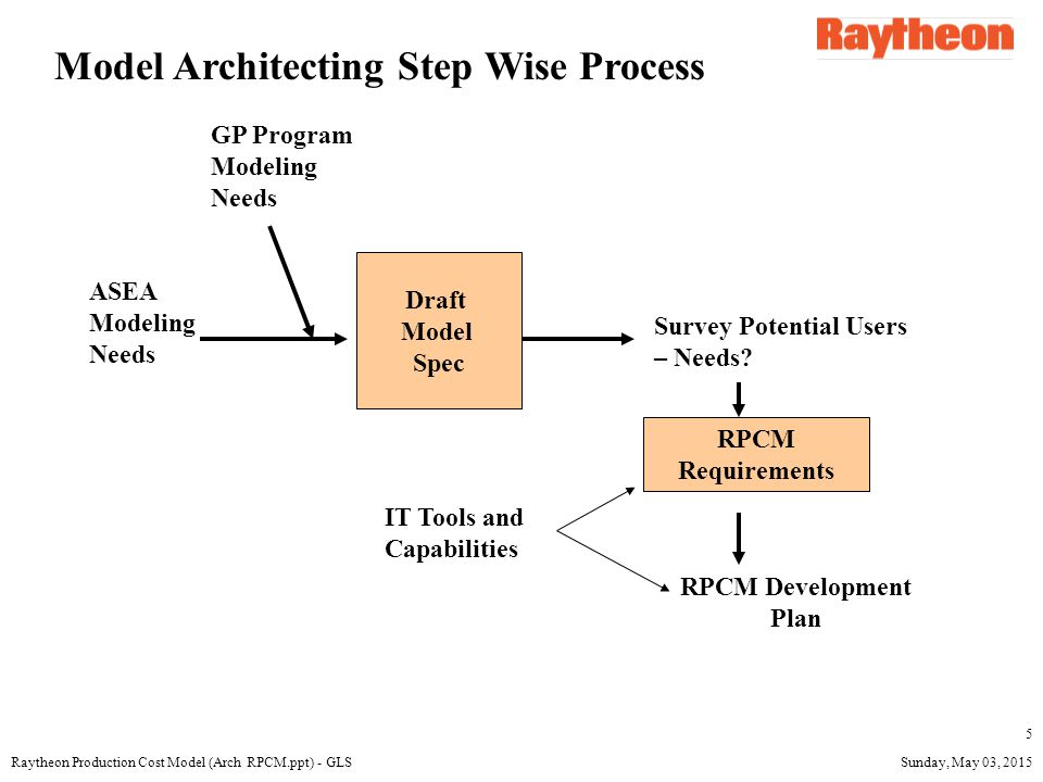 Sunday, May 03, 2015Raytheon Production Cost Model (Arch RPCM.ppt) - GLS 6 SYSTEM ARCHITECTURE Model schedule – The Guided Projectiles business' need was the driving factor.