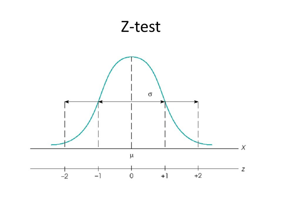 Hypothesis Testing 1.State the hypothesis – Null hypothesis – Research hypothesis Directional Non-directional 2.Set decision criteria 3.Collect data and compute sample statistic 4.Make a decision (accept/reject)