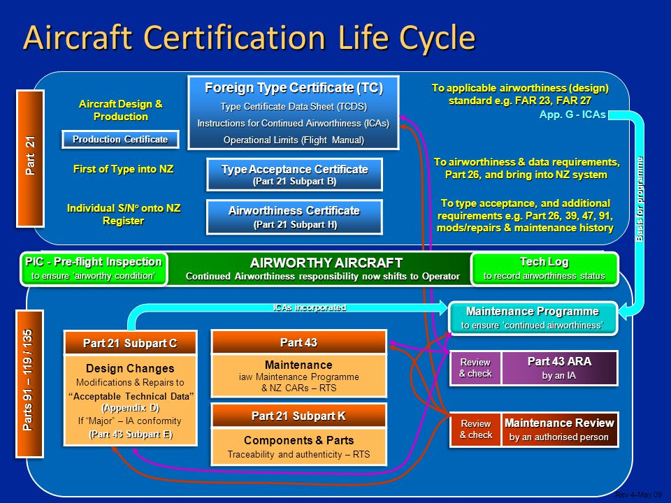 Aircraft Certification Life Cycle Aircraft Design & Production To applicable airworthiness (design) standard e.g. FAR 23, FAR 27 First of Type into NZ
