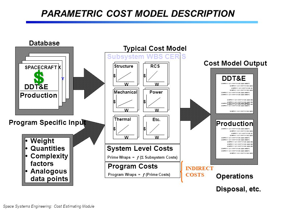 Space Systems Engineering: Cost Estimating Module PARAMETRIC COST MODEL DESCRIPTION Database SPACECRAFT X DDT&E Production Program Specific Input Weight Quantities Complexity factors Analogous data points Typical Cost Model Subsystem WBS CER'S System Level Costs Prime Wraps =  (  Subsystem Costs) Program Costs Program Wraps =  (Prime Costs) Structure $ W RCS $ W Mechanical $ W Power $ W Thermal $ W Etc.