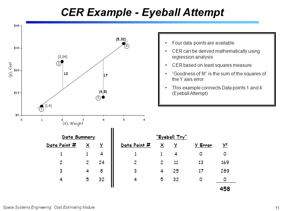 Space Systems Engineering: Cost Estimating Module 11 Four data points are available CER can be derived mathematically using regression analysis CER based on least squares measure Goodness of fit is the sum of the squares of the Y axis error This example connects Data points 1 and 4 (Eyeball Attempt) Data Summary Data Point #XY 12341234 12451245 4 24 8 32 Eyeball Try Data Point #XY 12341234 12451245 4 11 25 32 Y Error 0 13 17 0 Y2Y2 169 289 0 458 (5,32) (4,8) (1,4) (2,24) 1 2 3 4 17 13 Weight Cost (y), (x), CER Example - Eyeball Attempt