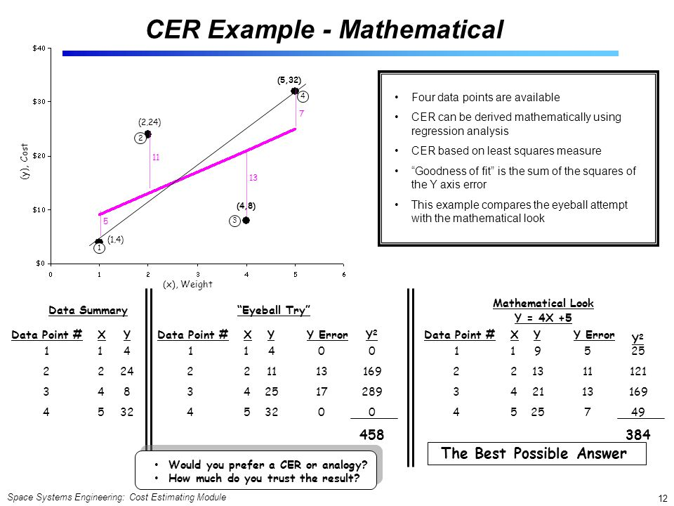 Space Systems Engineering: Cost Estimating Module 12 Four data points are available CER can be derived mathematically using regression analysis CER based on least squares measure Goodness of fit is the sum of the squares of the Y axis error This example compares the eyeball attempt with the mathematical look Data Summary Data Point #XY 12341234 12451245 4 24 8 32 Eyeball Try Data Point #XY 12341234 12451245 4 11 25 32 Y Error 0 13 17 0 Y2Y2 169 289 0 458 Mathematical Look Y = 4X +5 Data Point #XY 12341234 12451245 9 13 21 25 Y Error 5 11 13 7 Y2Y2 25 121 169 49 384 (5,32) (4,8) (1,4) (2,24) 1 2 3 4 5 11 13 7 The Best Possible Answer Cost (y), (x), Weight Would you prefer a CER or analogy.
